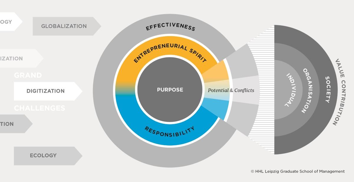 Leipzig Leadership Model - HHL Leipzig Graduate School of