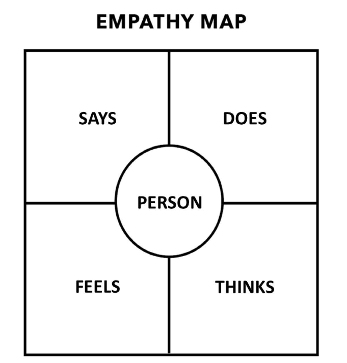 Empathy Map Interview Ron Gabay